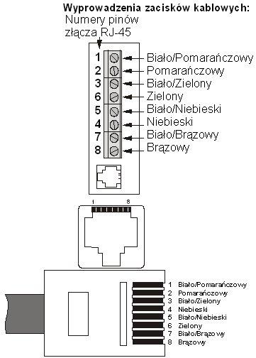 KOLEJNOŚĆ UŁOŻENIA PRZEWODÓW WEWNĄTRZ WTYKU RJ-45. WTYK ZAPRAWIONY WEDŁUG STANDARDU: T568B
