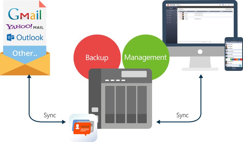 Qcontactz — łatwe zarządzanie dużą ilością kontaktów na serwerze NAS