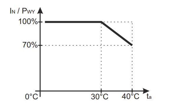 Dopuszczalny prąd wyjściowy zasilacza w zależności od temperatury (obciążenie chwilowe)