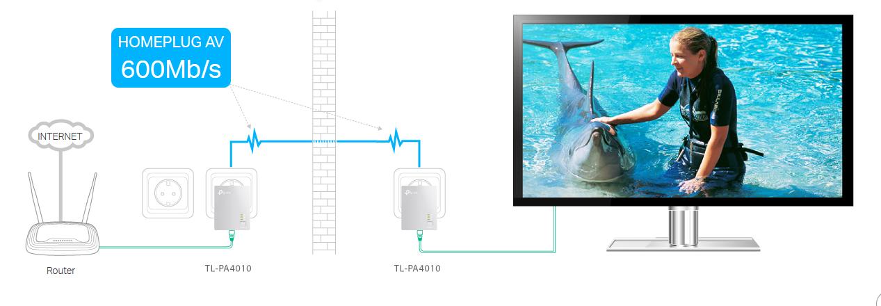Prędkość transmisji w sieci elektrycznej - do 600Mb/s