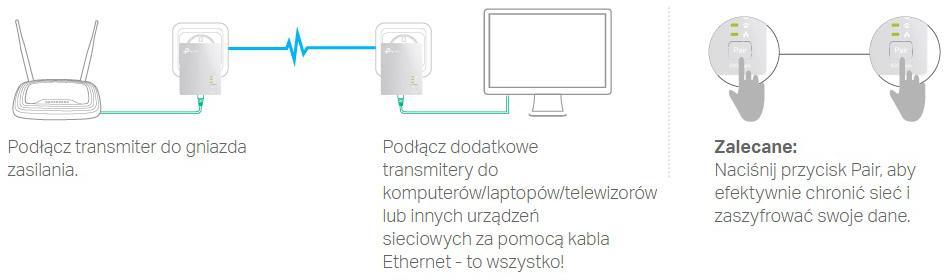 Uwaga: Transmitery powinny być podłączone do gniazdek w jednej fazie i używane w zestawach 2 lub więcej urządzeń.