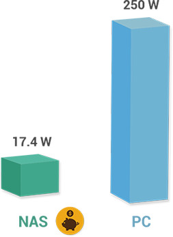 Oszczędzaj energię elektryczną i pieniądze
