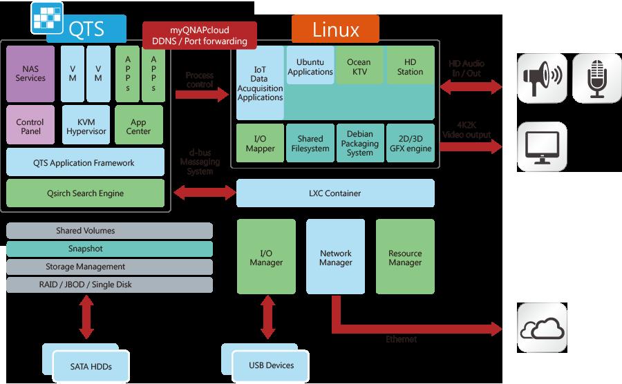 Dwusystemowy serwer QTS i Linux: przygotowany na nadejście Internetu rzeczy
