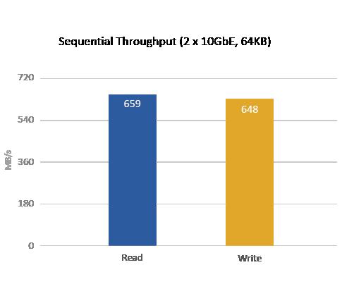 Testy przeprowadzono w laboratoriach QNAP. Wyniki mogą się różnić w zależności od środowiska.
