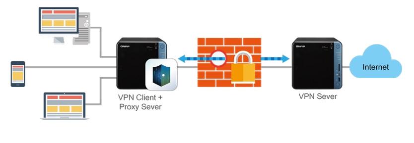 Bezpieczny dostęp dzięki klientowi VPN i serwerowi proxy