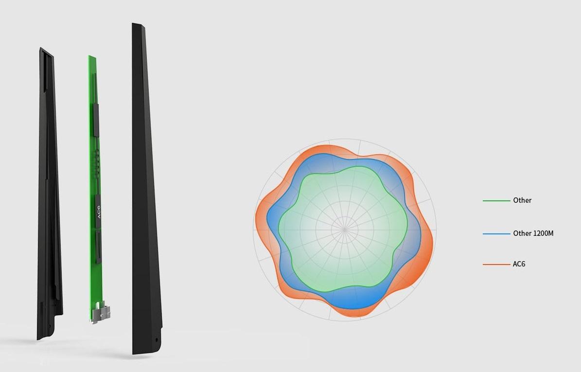 4 anteny 5dBi HG z potężnym zasięgiem