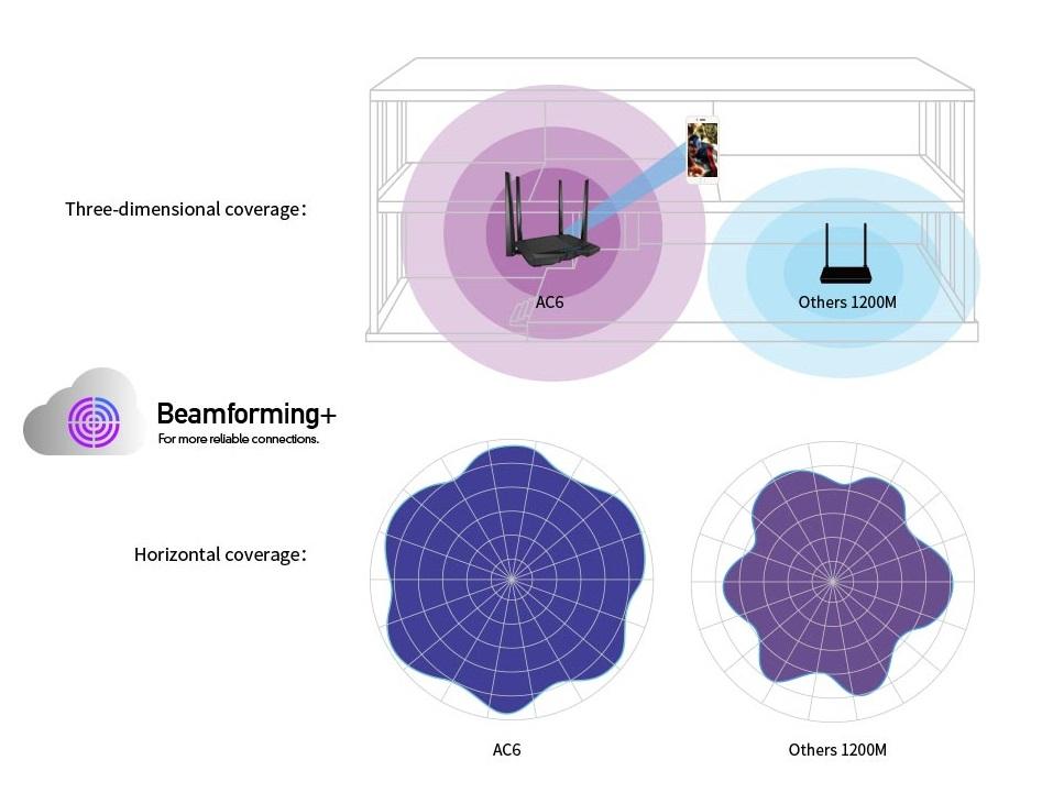 Beamforming+ poprawia zasięg WiFi i stabilność