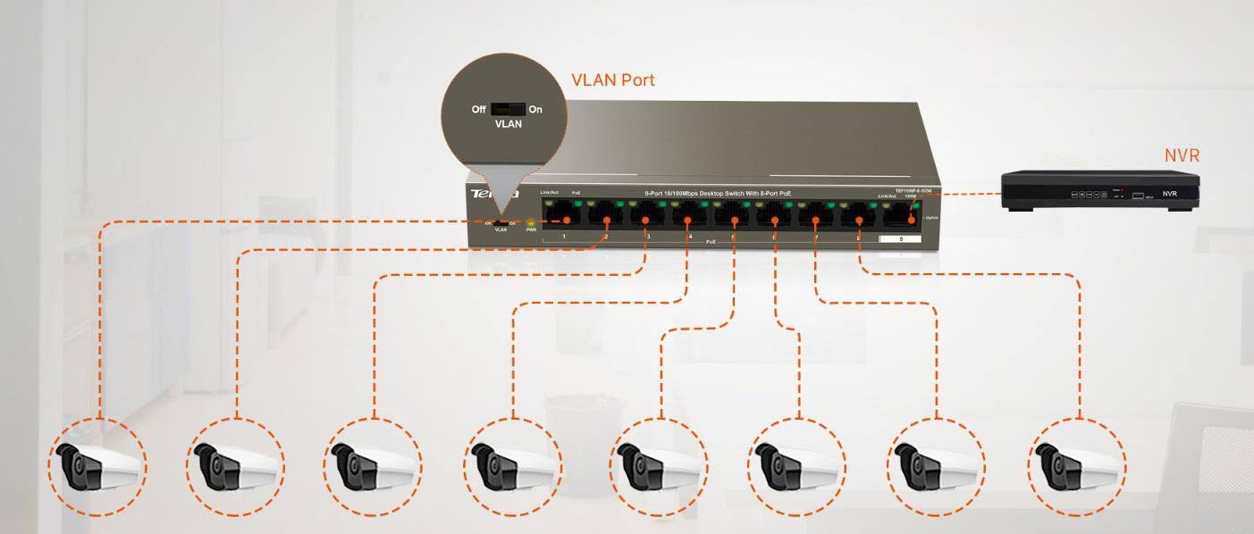 Prosta konfiguracja portu VLAN