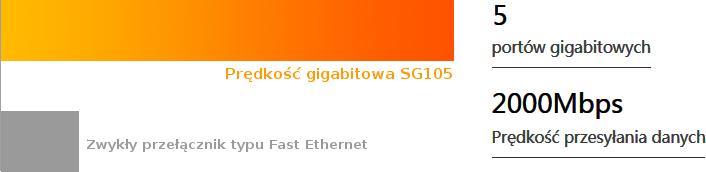 Prędkość gigabitowa – transfer HD liczony w sekundach