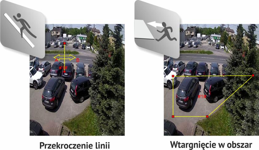 Inteligentna analiza obrazu (IVS)