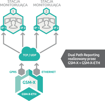 Dual Path Reporting (dwutorowy monitoring
