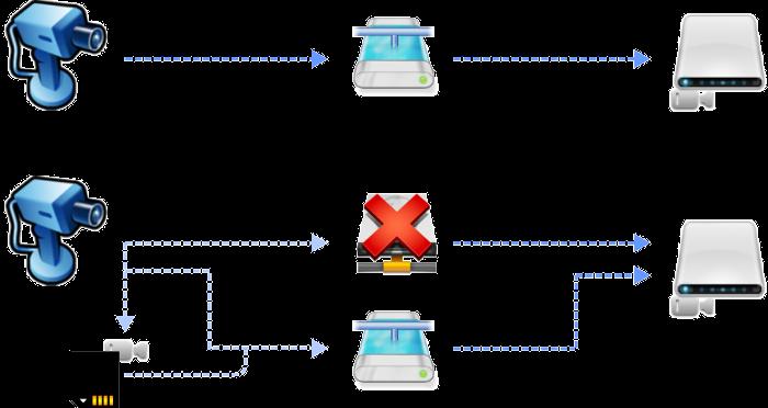 ANR - Tryb awaryjnego zapisu na kartę microSD