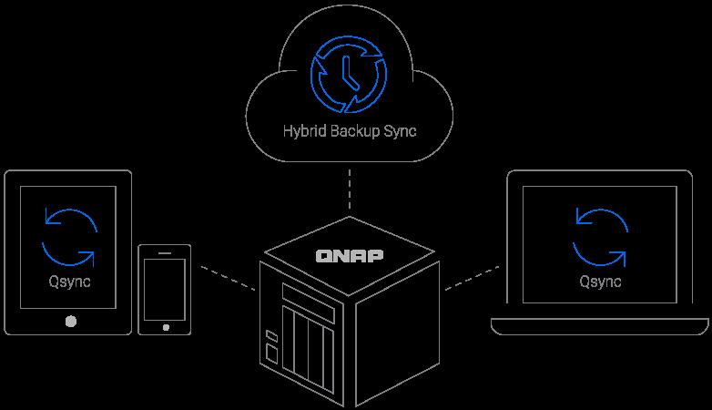 Archiwizacja plików z wykorzystaniem wszechstronnego narzędzia Hybrid Backup Sync