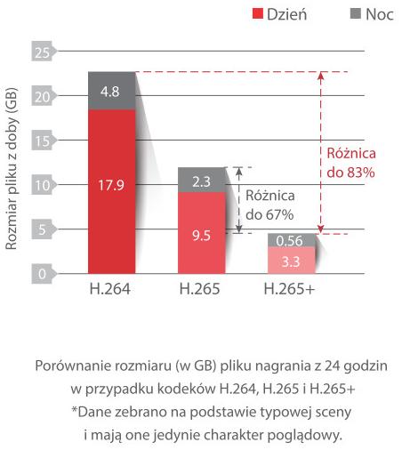 Kompresja H265+