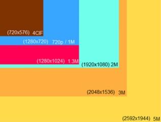 Rozdzielczość 4Mpix - więcej szczegółów