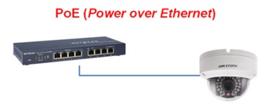 Zasilanie PoE - instalacja w jednym kablu