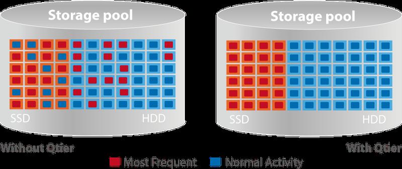 Możliwość uzyskania korzyści w zakresie wydajności pamięci podręcznej M.2 SSD