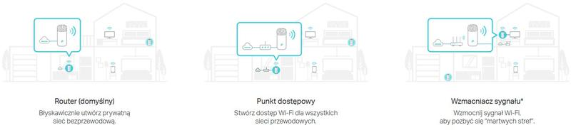 3w1: Tryb routera, punktu dostępowego i wzmacniacza sygnału