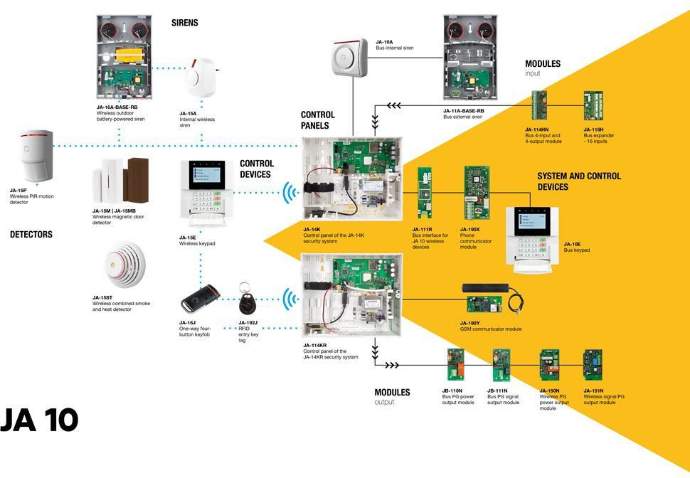Struktura systemu alarmowego JA-10