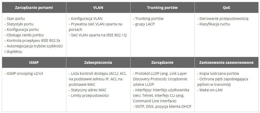 Wszechstronne funkcje zarządzania Layer 2