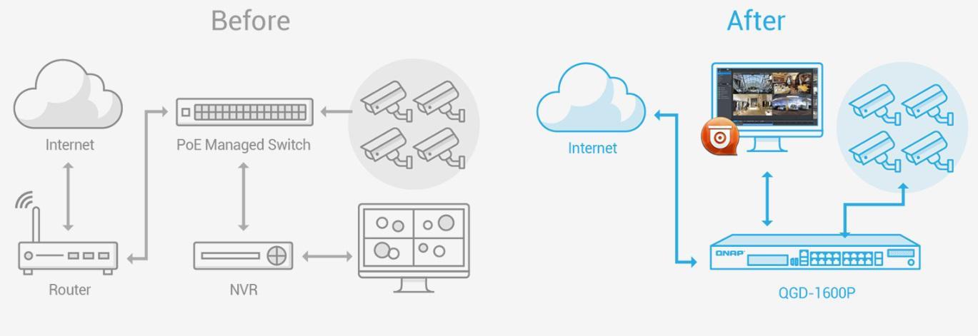 Urządzenie QGD-1600P i QVR Pro to kompleksowy system monitoringu IP