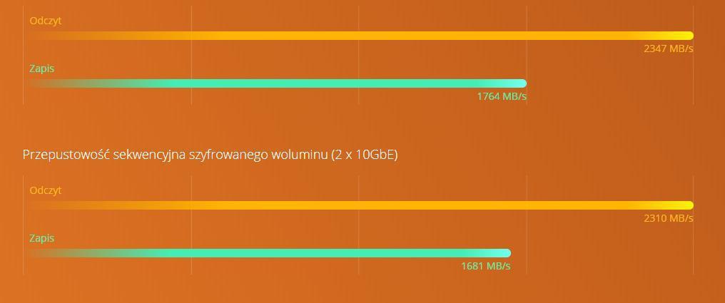 Czterordzeniowy procesor AMD serii R