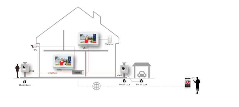 Monitor DAHUA VTH1550CH przeznaczony jest do rozbudowy systemów wideodomofonowych IP DAHUA.