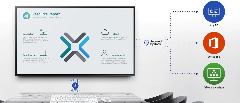 Samsung Workspace zabezpieczony przez Knox