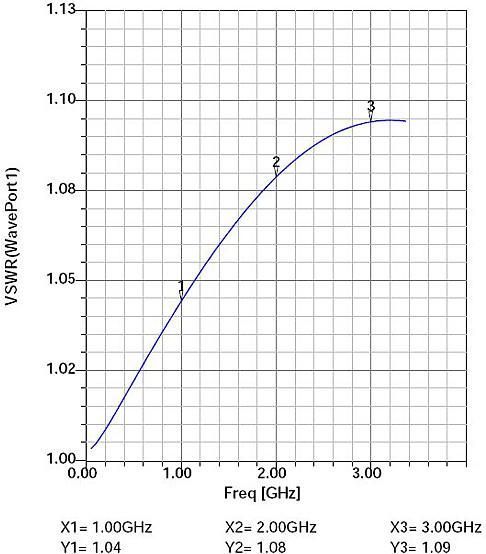 Wykres VSWR