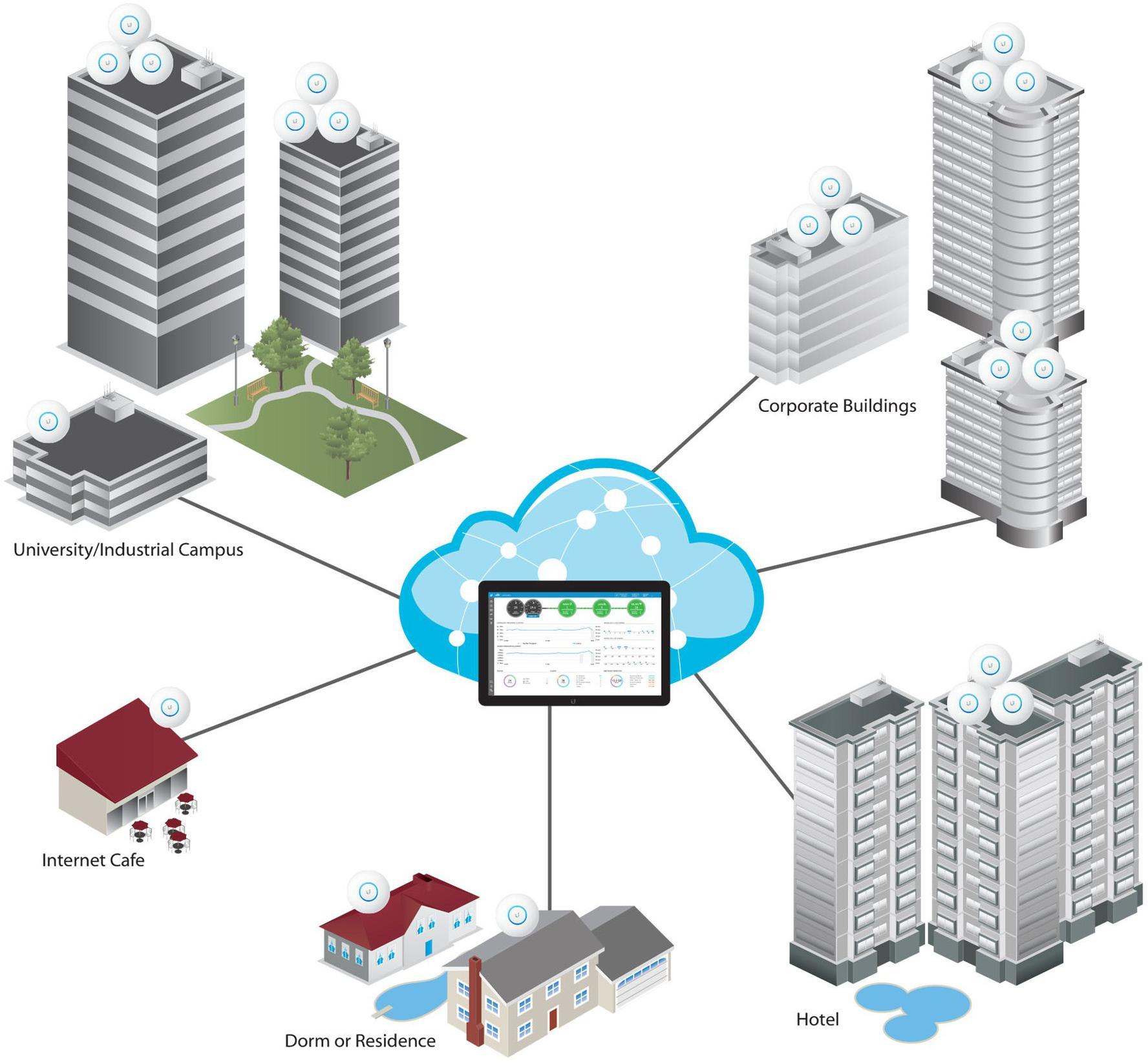 UniFi - rewolucyjny system do tworzenia sieci Wi-Fi