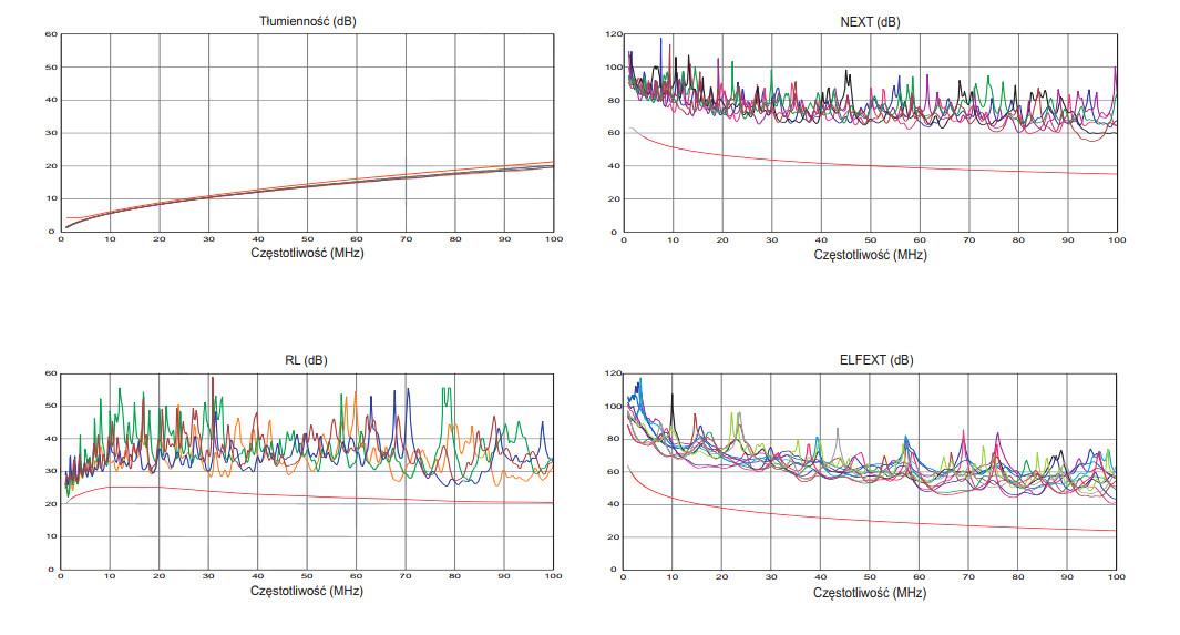 Wykres parametrów transmisyjnych