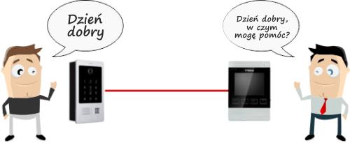 Komunikacja dwukierunkowa pomiędzy monitorem a panelem bramowym