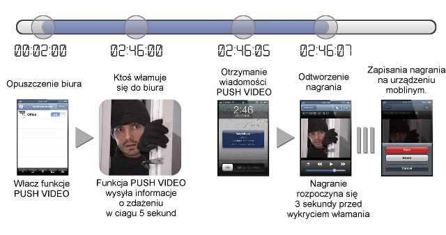 PUSH VIDEO - AKTYWNE POWIADAMIANIE O ZDARZENIACH