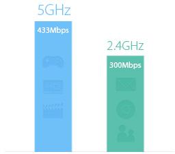 WiFi 11AC nowej generacji