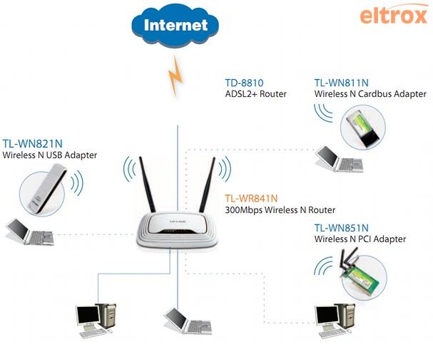 Bezprzewodowy AP/Router TP-Link TL-WR841N