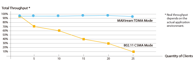 TECHNOLOGIA TP-LINK MAXTREAM TDMA