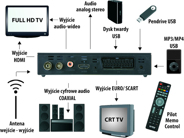 Schemat możliwych podłączeń - Wiwa HD-80 Evo memo